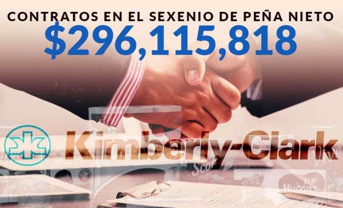 Gobierno de Peña otorgó 2 mil 360 contratos a Kimberly-Clark de manera directa