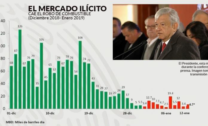 AMLO y gabinete explican red de blanqueo de capitales provenientes del huachicol; involucra a empresas y políticos
