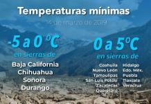 Prevén calor de 40 grados en seis estados y nueva baja de la temperatura