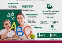 Más de 2.1 millones de maestros en el país festejan su día