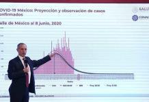 """México asumió un """"si no puedes controlar el virus, pues elimina la cuarentena"""", dice The Economist"""