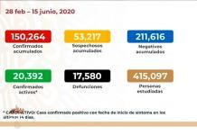 VIDEO| México supera 150 mil casos y acumula 17 mil 580 fallecidos de Covid-19