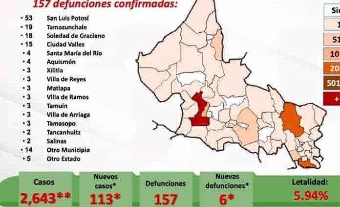 VIDEO   De nueva cuenta, SLP registra notable alza en casos y decesos por Covid: 113 contagios y 6 muertes más