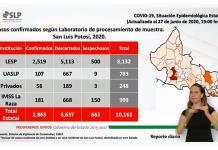 VIDEO: Llega SLP a 169 muertes por Covid-19 y reportan 100 casos nuevos