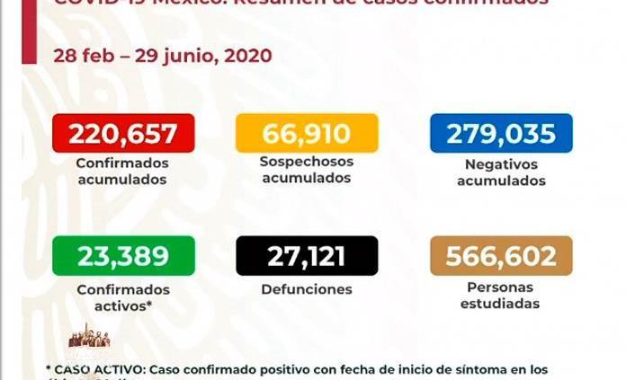 VIDEO|México acumula 220 mil 657 contagios y 27 mil 121 muertes por Covid-19
