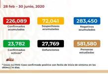 VIDEO | México llega a 226 mil 089 casos y 27 mil 769 fallecidos por Covid-19