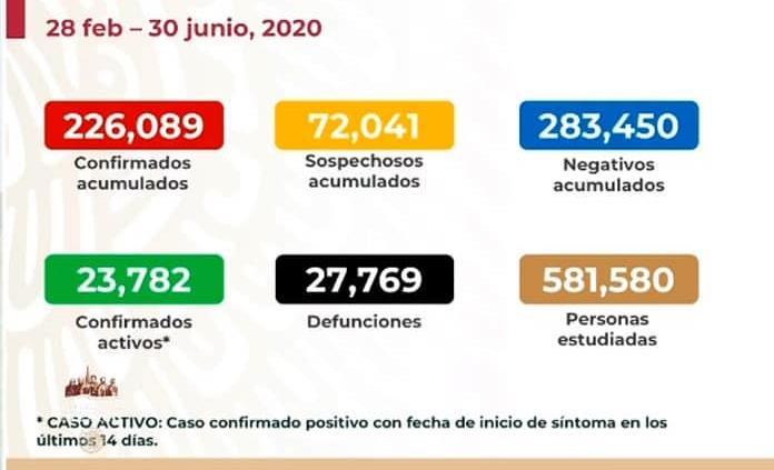 VIDEO   México llega a 226 mil 089 casos y 27 mil 769 fallecidos por Covid-19