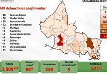 VIDEO | 86 casos más y 5 nuevos decesos por Covid en SLP; las cifras totales suben a 3 mil 909 contagios y 249 muertes