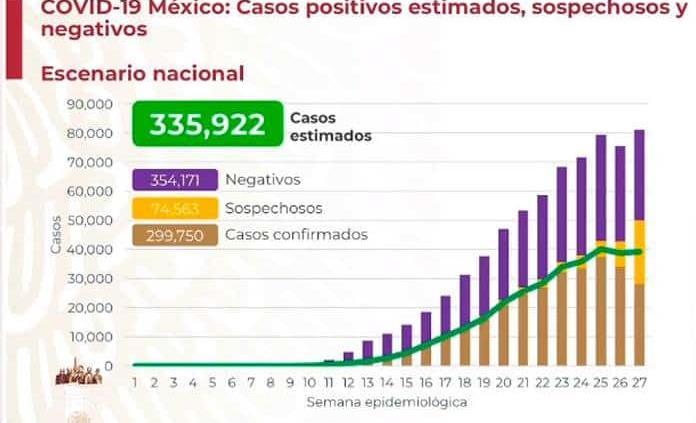 México es el cuarto país con más muertes por la Covid-19
