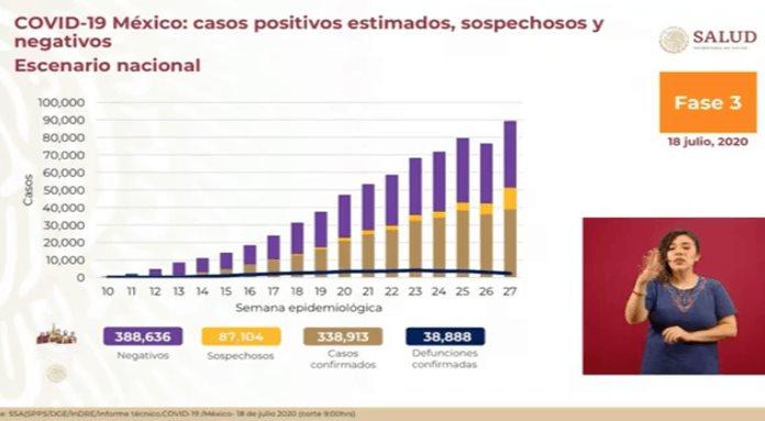Concentran 11 entidades 65% de casos activos de Covid 19
