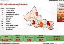 VIDEO | 292 nuevos casos de Covid en SLP y 18 fallecimientos; el total sube a 8 mil 937 contagios y 522 defunciones