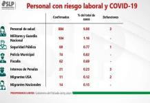 Muere médico en SLP por Covid-19; en una semana, hay 232 nuevos contagios entre personal de salud