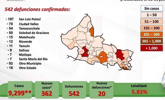 VIDEO | Confirman 362 nuevos casos y 20 muertes por Covid en SLP; ya son 9 mil 299 contagios y 542 decesos