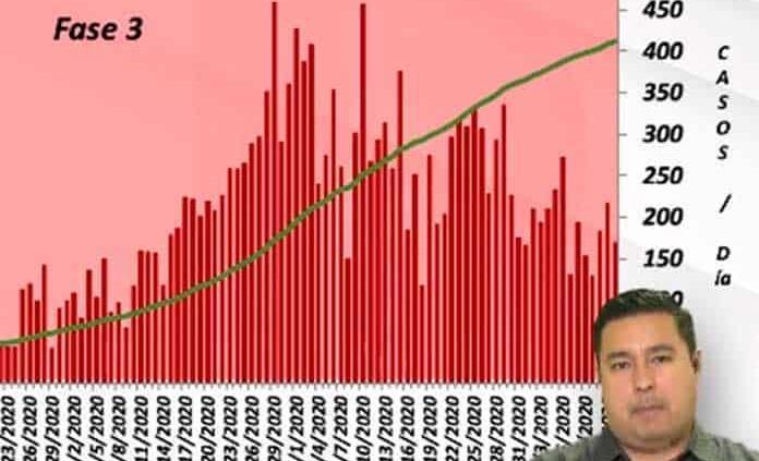 VIDEO | SLP, con 171 nuevos casos de coronavirus y 24 muertes; ya son 20,604 contagios y 1,654 decesos