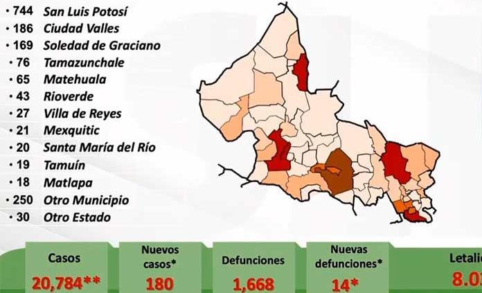VIDEO | SLP, con 180 nuevos casos de Covid y 14 muertes; las cifras totales suben a 20,784 contagios y  1,668 decesos