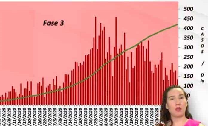 VIDEO | Registra SLP 134 nuevos casos de Covid y 15 muertes; ya son 20,918 contagios y 1,683 decesos