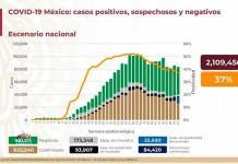 VIDEO| México acumula 84 mil 420 muertos y 825 mil 340 casos de COVID-19