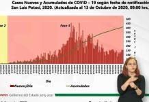 VIDEO   Acumula SLP 24,746 casos de Covid y 2,030 muertes; hoy se confirmaron 156 nuevos contagios y 12 decesos