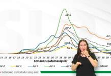VIDEO | Confirman en SLP 166 nuevos casos de covid y 13 muertes; ya son 24,912 contagios y 2,043 decesos