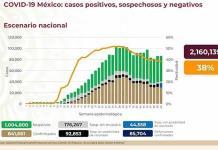 VIDEO| México suma 841 mil casos y 85 mil 704 muertes de COVID-19