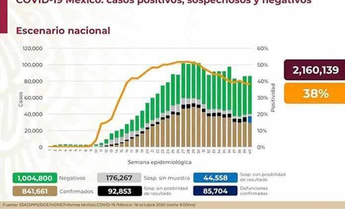 VIDEO  México suma 841 mil casos y 85 mil 704 muertes de COVID-19