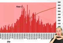 VIDEO | Se mantiene tendencia al alza de casos diarios de Covid en SLP; hoy se confirmaron 187 contagios y 16 muertes