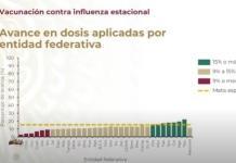 SLP, la octava entidad con mayor avance en vacunación contra la influenza, aunque aún está por debajo de la meta