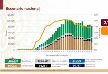 VIDEO| México acumula 851 mil 227 casos y 86 mil 167 fallecidos por COVID-19