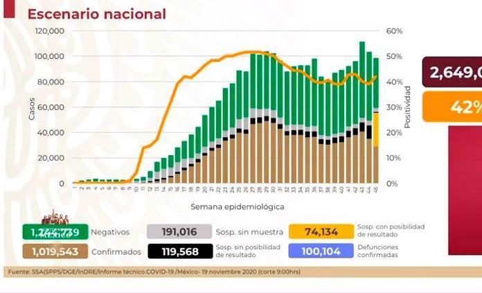 México rebasa las 100 mil muertes por coronavirus