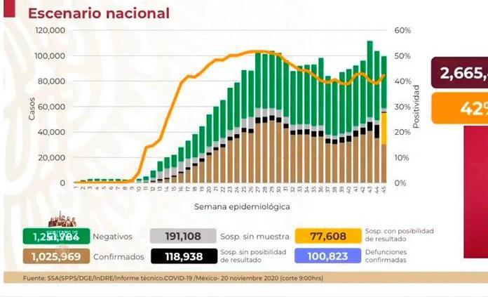 VIDEO| México acumula 1 millón 025 mil 969 casos y 100 mil 823 decesos por COVID-19