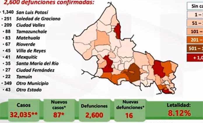 VIDEO | SLP llega a 32,035 casos de coronavirus y 2,600 muertes; hoy se confirman 87 nuevos contagios y 16 decesos