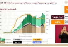 México registra 101 mil 373 decesos y 1 millón 032 mil 688 contagios de covid-19
