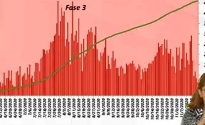 VIDEO | Se reportan hoy en SLP 64 casos de covid y 16 muertes; ya son 32,099 contagios y 2,616 decesos