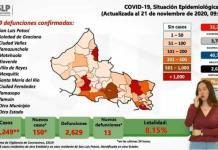 VIDEO: Reporta Ssa 13 defunciones y 150 nuevos casos de Covid