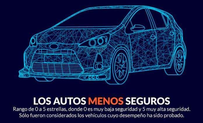 La buena: mejoró seguridad de autos que se venden en México. La mala: aún hay marcas que matan...