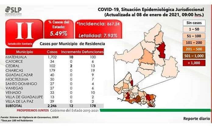 Se disparan los casos de Covid en Matehuala