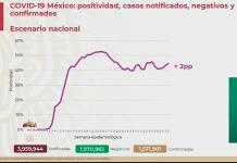 VIDEO| México llega a los 136 mil 917 muertos y 1 millón 571 mil 901 casos confirmados de COVID-19