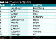 SLP, 5º en potencial económico del mundo