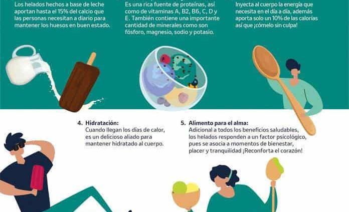 Consumen helado siete de cada diez familias mexicanas