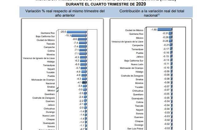 Sufren 13 economías estatales caída más profunda al -8.1% en 2020