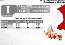 Registra SLP 89 casos nuevos de covid y 7 muertes