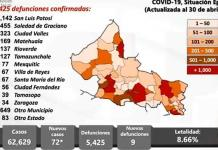 SLP registra este sábado 72 casos nuevos de covid y 9 muertes
