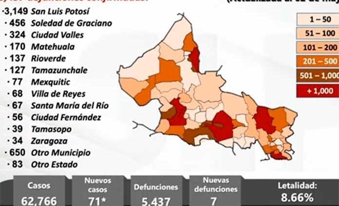 SLP registra este lunes 71 casos nuevos de covid y 7 muertes