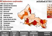 SLP registra hoy solo 8 casos de covid y 4 muertes; no se confíen, advierte Salud