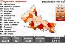 SLP, con 82 casos nuevos de covid y 3 muertes