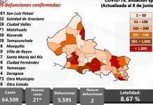 SLP acumula hoy 21 casos nuevos de covid y 2 muertes