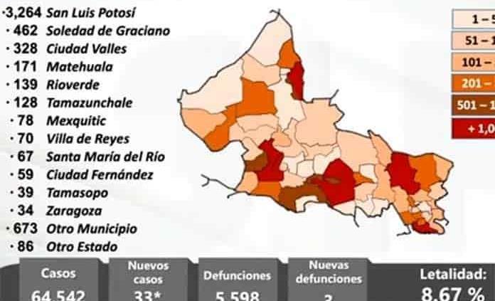 Reporta SLP 33 nuevos casos de covid, 26 de ellos en la capital y Soledad; también se confirman 3 decesos más