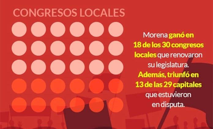 Morena gana en 18 de los 30 Congresos estatales que se renovaron