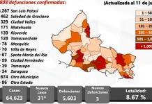 SLP, con 31 casos nuevos de covid y 3 muertes