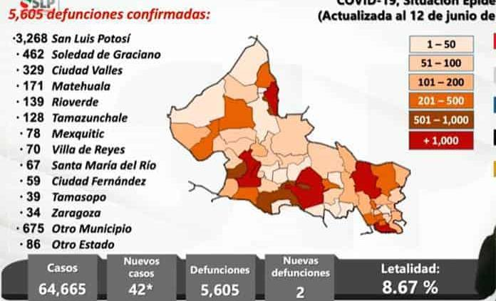 VIDEO: 42 nuevos casos de Covid y 2 defunciones este domingo